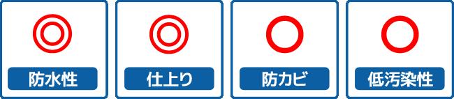 防水性◎・仕上り◎・防カビ〇・低汚染性〇