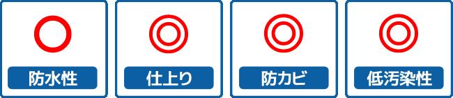 防水性〇・仕上り◎・防カビ◎・低汚染性◎
